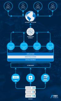 Desktop Virtualization Article_VDI