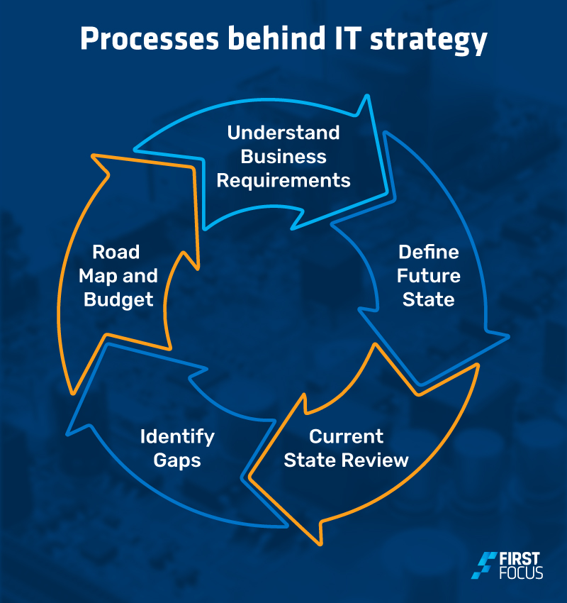 Digital Transformation graphics_Processes behind IT strategy