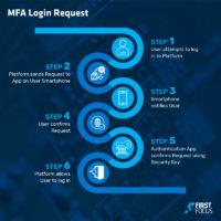 MFA Apps Article_Login Request
